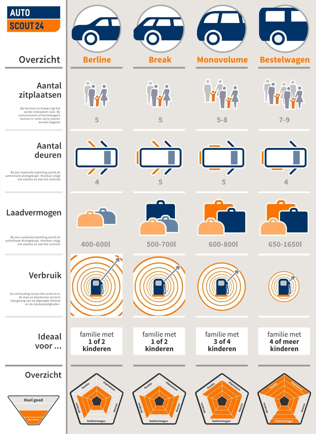 Familie Auto's - Infografik